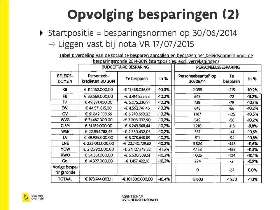 Opvolging besparingen (2) Startpositie = besparingsnormen op 30/06/2014 Liggen vast bij nota VR 17/07/2015