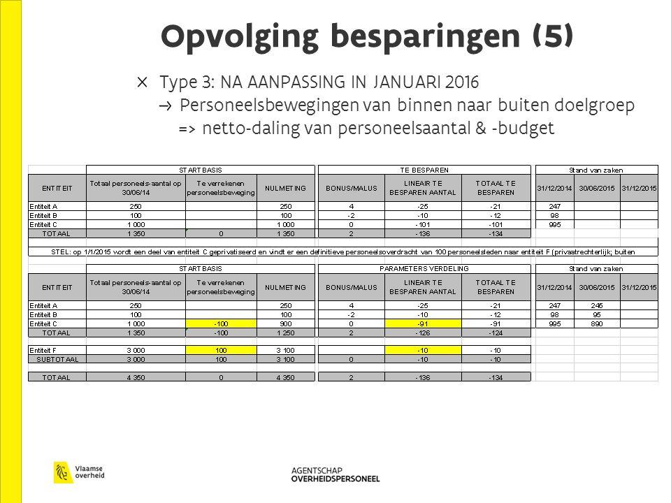 Opvolging besparingen (5) Type 3: NA AANPASSING IN JANUARI 2016 Personeelsbewegingen van binnen naar buiten doelgroep => netto-daling van personeelsaantal & -budget