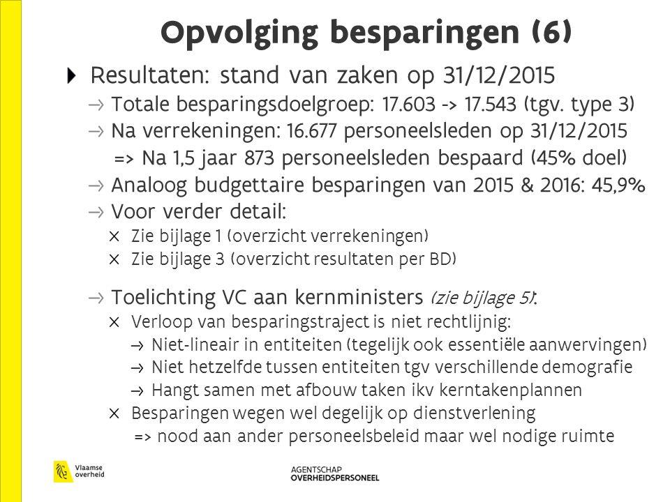 Opvolging besparingen (6) Resultaten: stand van zaken op 31/12/2015 Totale besparingsdoelgroep: 17.603 -> 17.543 (tgv.