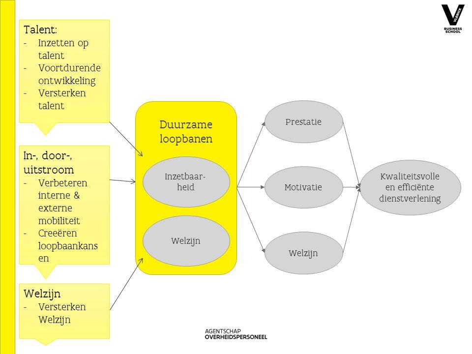 Duurzame loopbanen Inzetbaar- heid Welzijn Kwaliteitsvolle en efficiënte dienstverlening Welzijn Motivatie Prestatie Talent: - Inzetten op talent - Voortdurende ontwikkeling - Versterken talent In-, door-, uitstroom - Verbeteren interne & externe mobiliteit - Creeëren loopbaankans en Welzijn - Versterken Welzijn