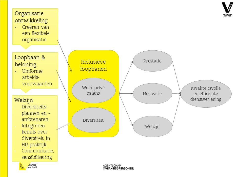 Inclusieve loopbanen Werk-privé balans Diversiteit Kwaliteitsvolle en efficiënte dienstverlening Welzijn Motivatie Prestatie Organisatie ontwikkeling - Creëren van een flexibele organisatie Loopbaan & beloning - Uniforme arbeids- voorwaarden Welzijn - Diversiteits- plannen en - ambtenaren - Integreren kennis over diversiteit in HR-praktijk - Communicatie, sensibilisering