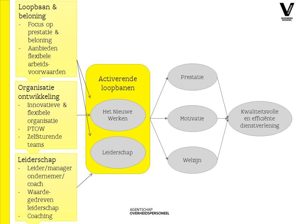 Activerende loopbanen Het Nieuwe Werken Leiderschap Kwaliteitsvolle en efficiënte dienstverlening Welzijn Motivatie Prestatie 3 Loopbaan & beloning - Focus op prestatie & beloning - Aanbieden flexibele arbeids- voorwaarden Organisatie ontwikkeling - Innovatieve & flexibele organisatie - PTOW - Zelfsturende teams Leiderschap - Leider/manager ondernemer/ coach - Waarde- gedreven leiderschap - Coaching