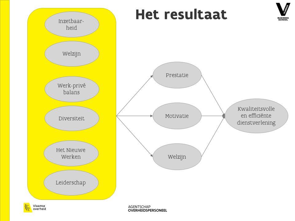 Kwaliteitsvolle en efficiënte dienstverlening Welzijn Motivatie Prestatie Inzetbaar- heid Welzijn Werk-privé balans Diversiteit Het Nieuwe Werken Leiderschap Het resultaat