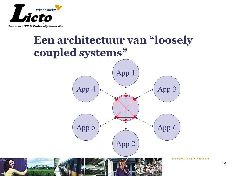 15 Een architectuur van loosely coupled systems App 1 App 2 App 3App 4 App 5App 6