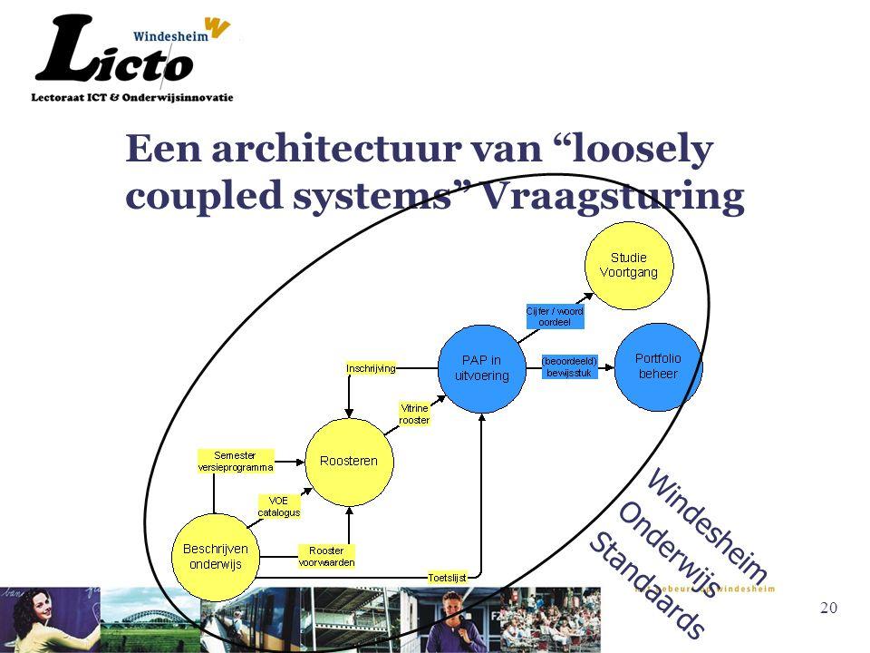 20 Een architectuur van loosely coupled systems Vraagsturing Windesheim Onderwijs Standaards