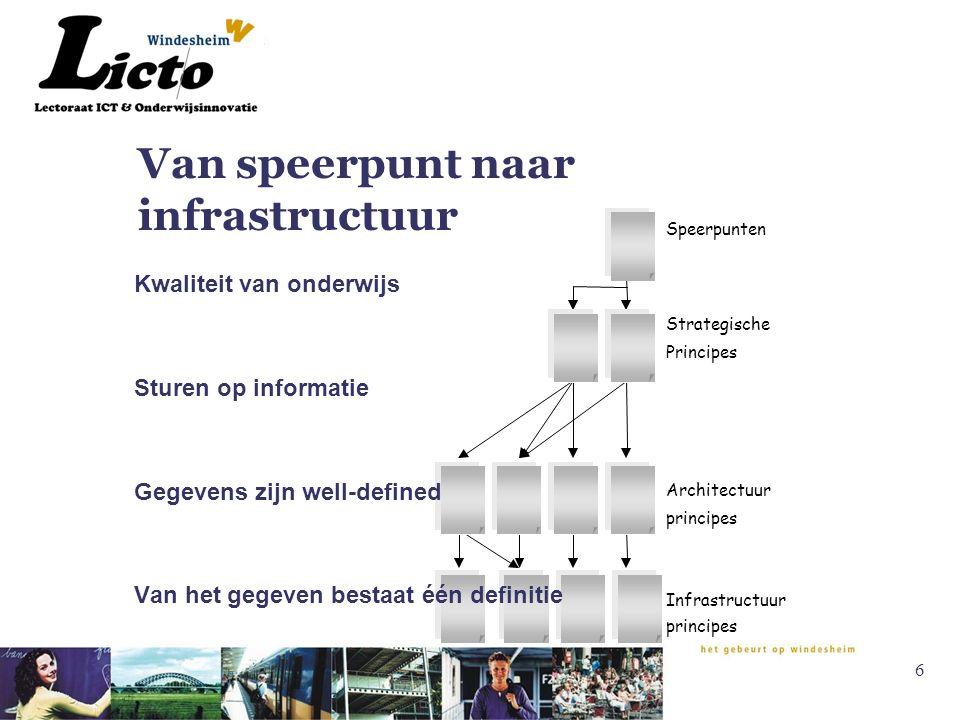 6 Van speerpunt naar infrastructuur Speerpunten Strategische Principes Architectuur principes Infrastructuur principes Kwaliteit van onderwijs Sturen