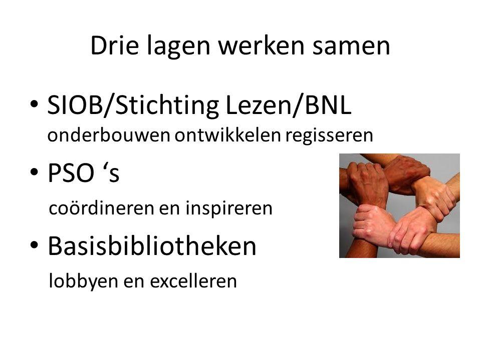 Drie lagen werken samen SIOB/Stichting Lezen/BNL onderbouwen ontwikkelen regisseren PSO 's coördineren en inspireren Basisbibliotheken lobbyen en excelleren