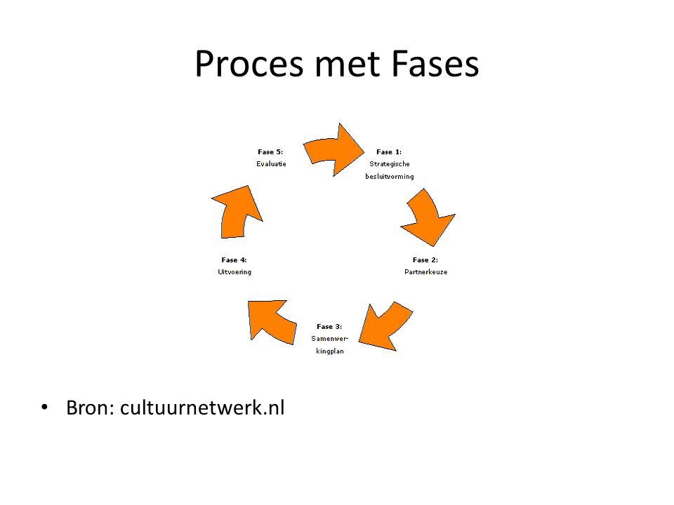 Proces met Fases Bron: cultuurnetwerk.nl