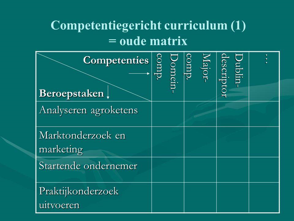 Competenties Competenties: opleidingscompetenties, HBO-kernkwalificaties, domein-competenties, majorcompetenties, Dublin-descriptoren, generieke competenties, vakcompetenties, gedrags-competenties, burgerschapscompetenties, specifieke CAH-competenties, …