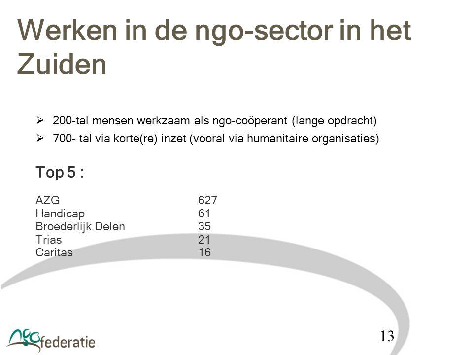 200-tal mensen werkzaam als ngo-coöperant (lange opdracht)  700- tal via korte(re) inzet (vooral via humanitaire organisaties) Top 5 : AZG627 Handi