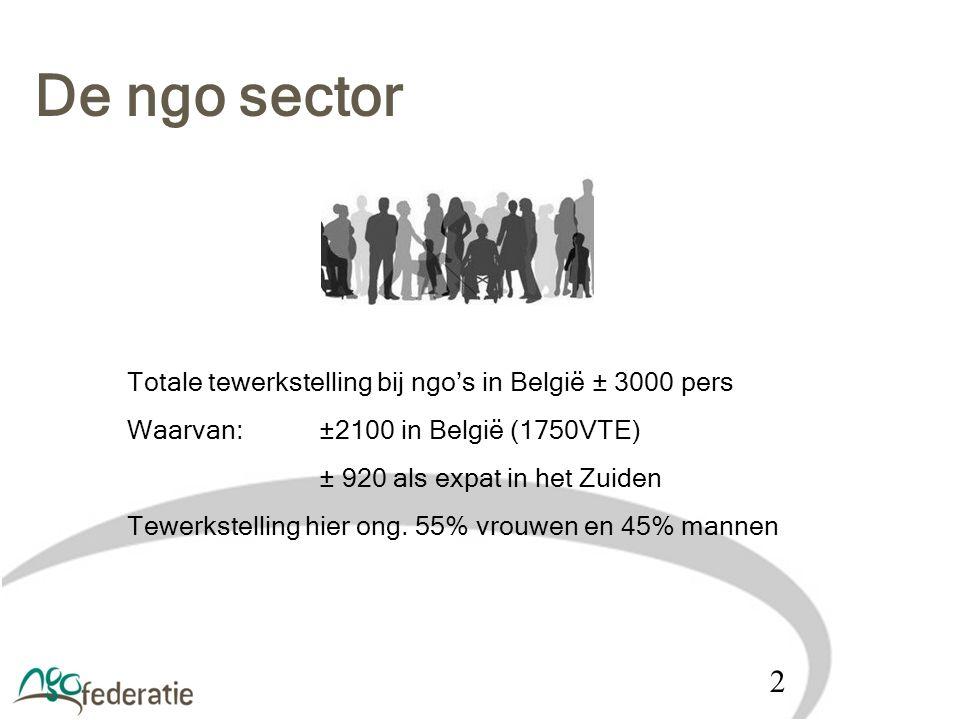 De ngo sector 2 Totale tewerkstelling bij ngo's in België ± 3000 pers Waarvan: ±2100 in België (1750VTE) ± 920 als expat in het Zuiden Tewerkstelling