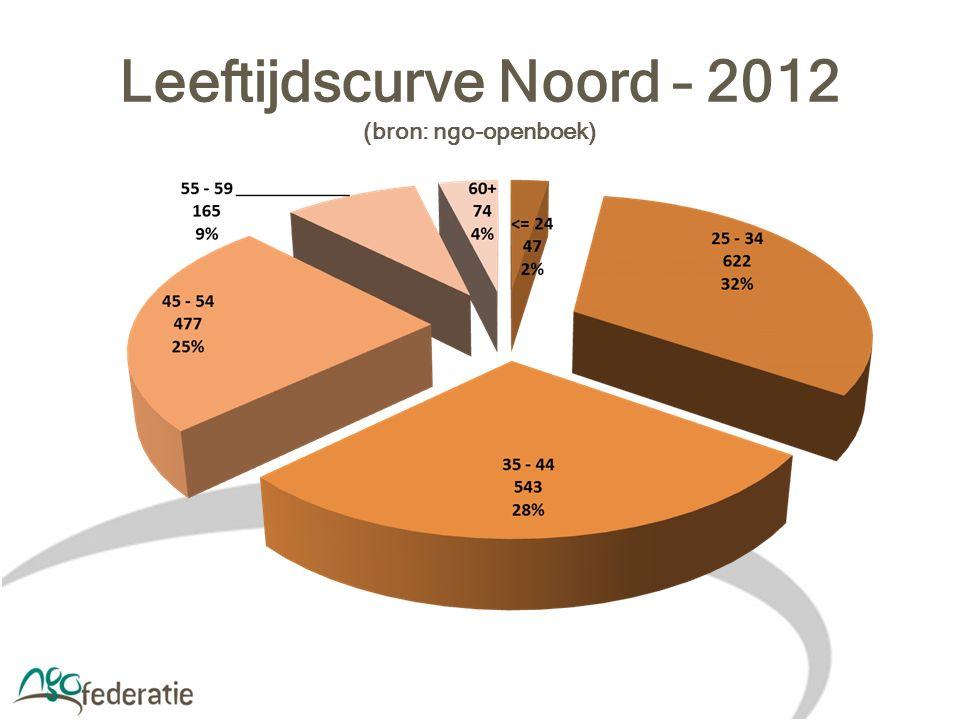 Leeftijdscurve Noord – 2012 (bron: ngo-openboek)