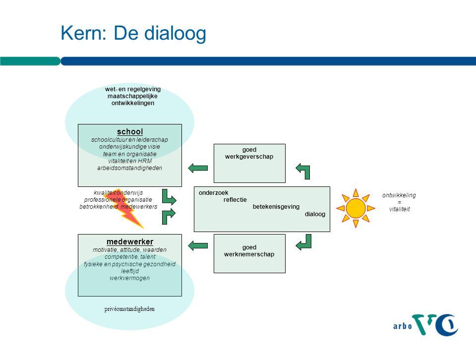 Kern: De dialoog onderzoek reflectie betekenisgeving dialoog goed werknemerschap medewerker motivatie, attitude, waarden competentie, talent fysieke e