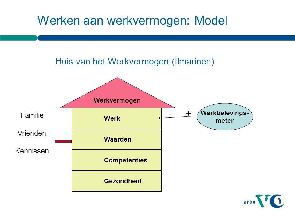 Werken aan werkvermogen: Model Huis van het Werkvermogen (Ilmarinen) Gezondheid Competenties Waarden Werkvermogen Werk Familie Vrienden Kennissen Werk