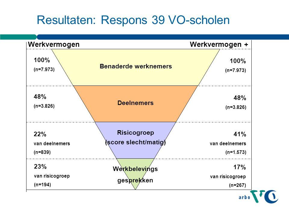 100% (n=7.973) Benaderde werknemers Deelnemers Risicogroep (score slecht/matig) Werkbelevings gesprekken 22% van deelnemers (n=839) 48% (n=3.826) Werkvermogen Werkvermogen + 100% (n=7.973) 48% (n=3.826) 41% van deelnemers (n=1.573) 17% van risicogroep (n=267) Resultaten: Respons 39 VO-scholen 23% van risicogroep (n=194)