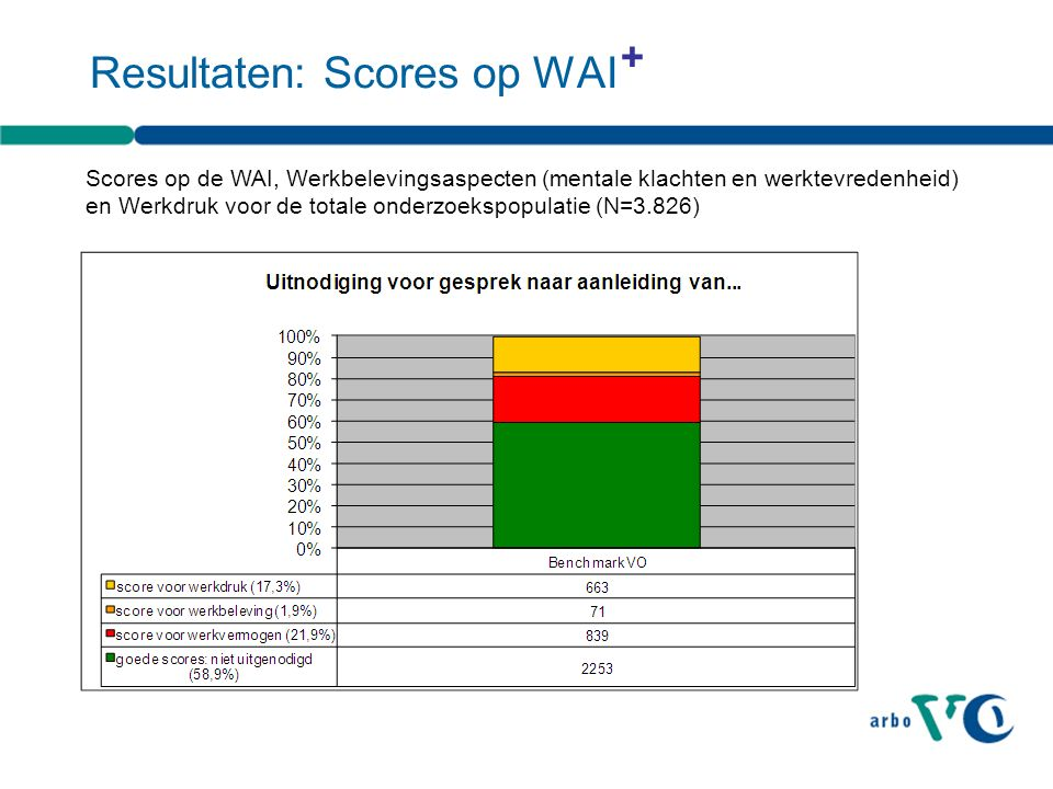 Resultaten: Scores op WAI Scores op de WAI, Werkbelevingsaspecten (mentale klachten en werktevredenheid) en Werkdruk voor de totale onderzoekspopulatie (N=3.826) +