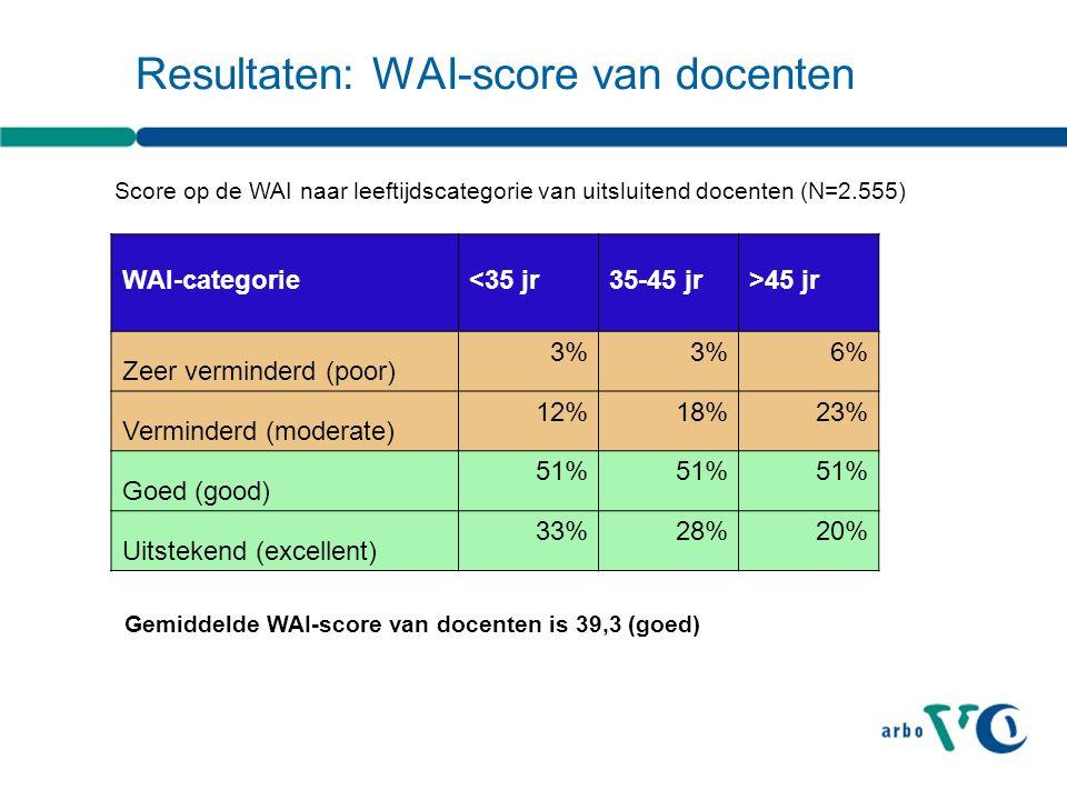 Resultaten: WAI-score van docenten WAI-categorie<35 jr35-45 jr>45 jr Zeer verminderd (poor) 3% 6% Verminderd (moderate) 12%18%23% Goed (good) 51% Uitstekend (excellent) 33%28%20% Score op de WAI naar leeftijdscategorie van uitsluitend docenten (N=2.555) Gemiddelde WAI-score van docenten is 39,3 (goed)