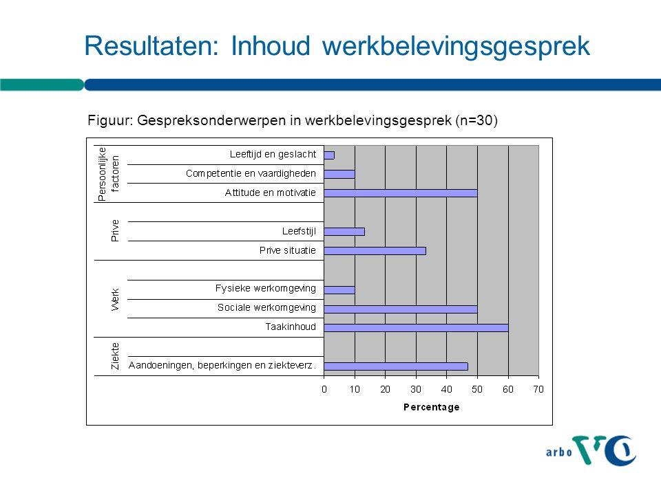 Resultaten: Inhoud werkbelevingsgesprek Figuur: Gespreksonderwerpen in werkbelevingsgesprek (n=30)
