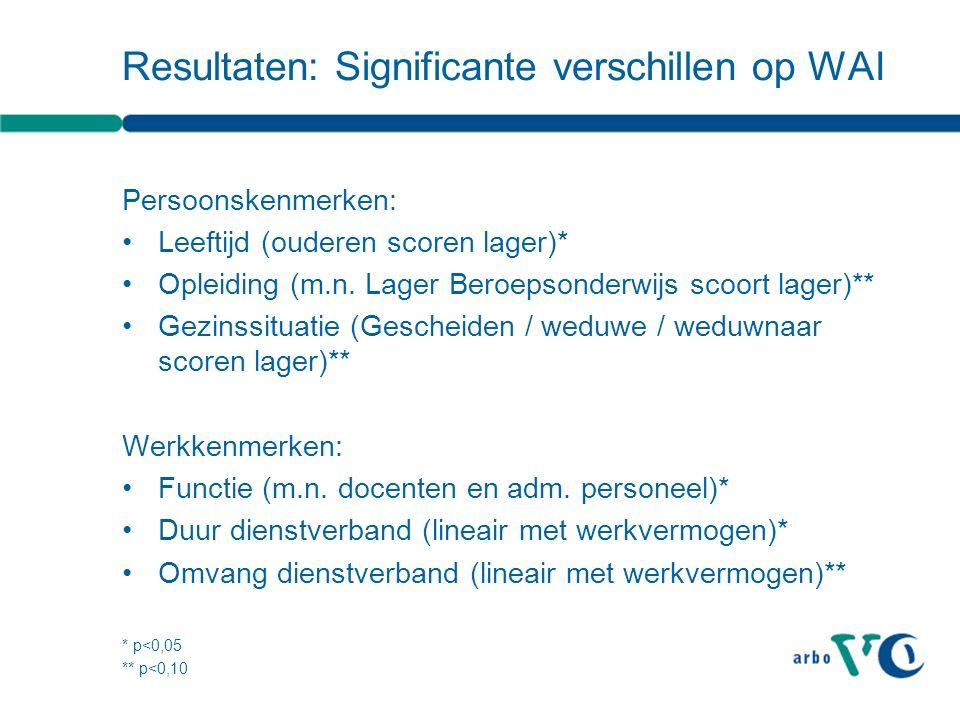 Resultaten: Significante verschillen op WAI Persoonskenmerken: Leeftijd (ouderen scoren lager)* Opleiding (m.n. Lager Beroepsonderwijs scoort lager)**