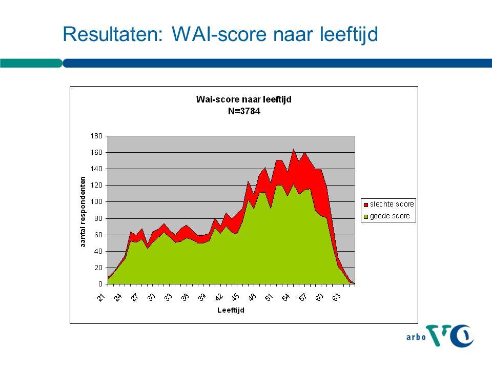 Resultaten: WAI-score naar leeftijd