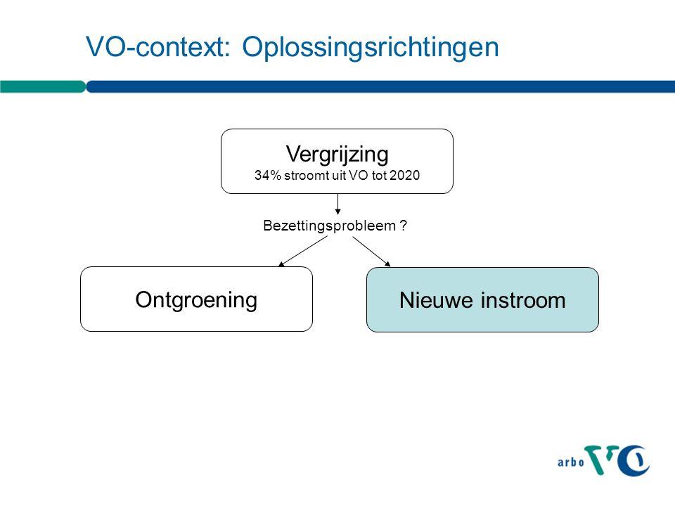 VO-context: Oplossingsrichtingen Vergrijzing 34% stroomt uit VO tot 2020 Bezettingsprobleem ? Ontgroening Nieuwe instroom