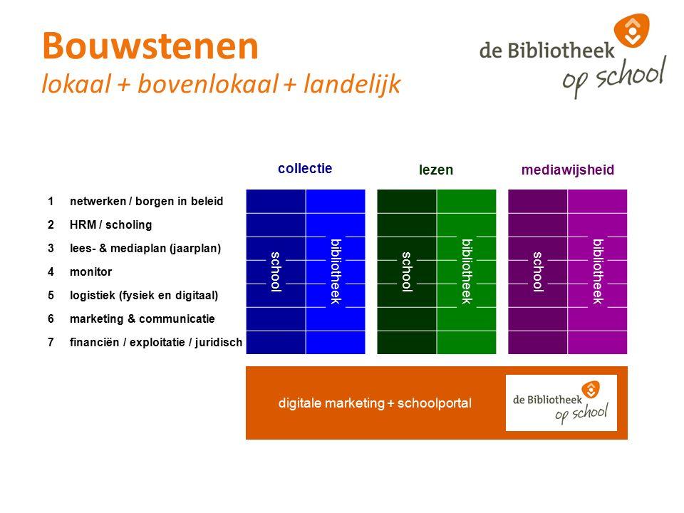 collectie lezenmediawijsheid 1netwerken / borgen in beleid 2HRM / scholing bibliotheek 3lees- & mediaplan (jaarplan) school 4monitor 5logistiek (fysie