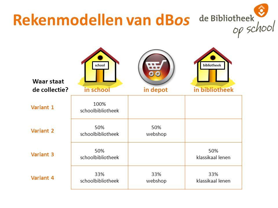 Rekenmodellen van dBos Variant 1 100% schoolbibliotheek Variant 2 50% schoolbibliotheek 50% webshop Variant 3 50% schoolbibliotheek 50% klassikaal lenen Variant 4 33% schoolbibliotheek 33% webshop 33% klassikaal lenen Waar staat de collectie.