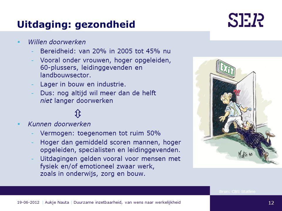 19-06-2012 | Aukje Nauta | Duurzame inzetbaarheid, van wens naar werkelijkheid Uitdaging: gezondheid  Willen doorwerken - Bereidheid: van 20% in 2005 tot 45% nu - Vooral onder vrouwen, hoger opgeleiden, 60-plussers, leidinggevenden en landbouwsector.