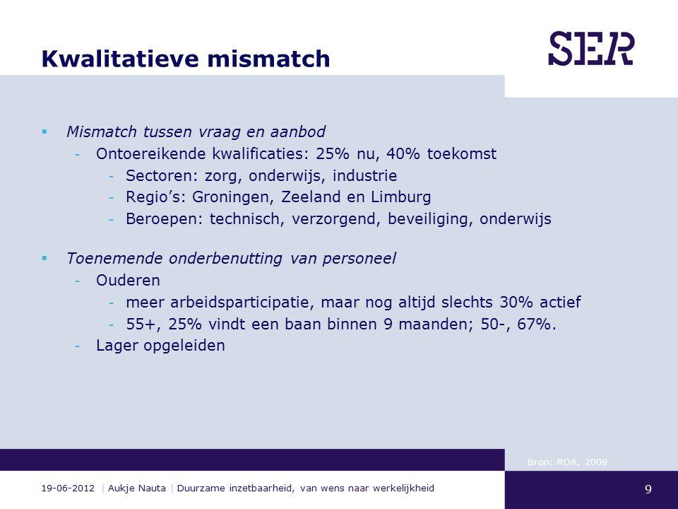 19-06-2012 | Aukje Nauta | Duurzame inzetbaarheid, van wens naar werkelijkheid Kwalitatieve mismatch  Mismatch tussen vraag en aanbod - Ontoereikende kwalificaties: 25% nu, 40% toekomst - Sectoren: zorg, onderwijs, industrie - Regio's: Groningen, Zeeland en Limburg - Beroepen: technisch, verzorgend, beveiliging, onderwijs  Toenemende onderbenutting van personeel - Ouderen - meer arbeidsparticipatie, maar nog altijd slechts 30% actief - 55+, 25% vindt een baan binnen 9 maanden; 50-, 67%.