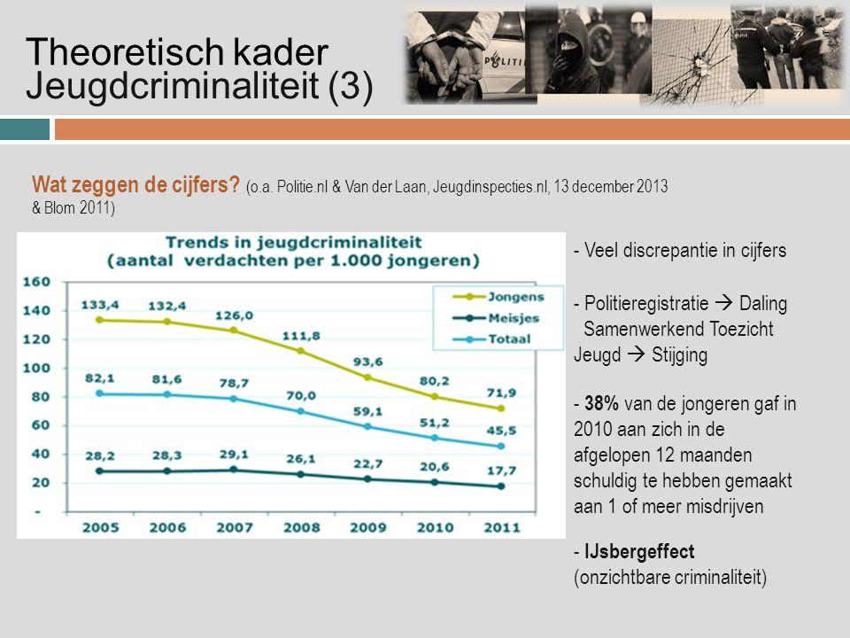 Jeugdcriminaliteit (3) Theoretisch kader - Veel discrepantie in cijfers - 38% van de jongeren gaf in 2010 aan zich in de afgelopen 12 maanden schuldig te hebben gemaakt aan 1 of meer misdrijven - Politieregistratie  Daling Samenwerkend Toezicht Jeugd  Stijging - IJsbergeffect (onzichtbare criminaliteit) Wat zeggen de cijfers.