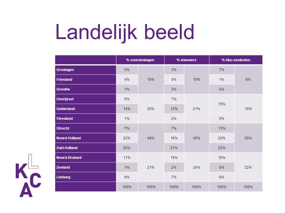 % voorzieningen% inwoners% hbo-studenten Groningen5% 10% 3% 10% 7% 8% Friesland4% 1% Drenthe1%3%0% Overijssel5% 20% 7% 21% 15% Gelderland14%12% Flevoland1%2%0% Utrecht7% 49% 7% 45% 13% 55% Noord-Holland22%16%20% Zuid-Holland20%21%22% Noord-Brabant11% 21% 15% 24% 16% 22% Zeeland1%2%0% Limburg9%7%6% 100%