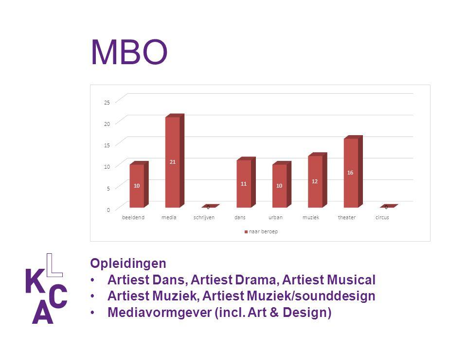 MBO Opleidingen Artiest Dans, Artiest Drama, Artiest Musical Artiest Muziek, Artiest Muziek/sounddesign Mediavormgever (incl.
