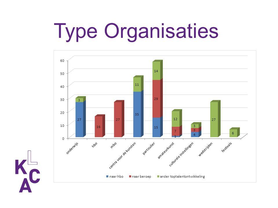 Type Organisaties