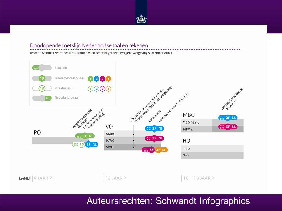 Auteursrechten: Schwandt Infographics