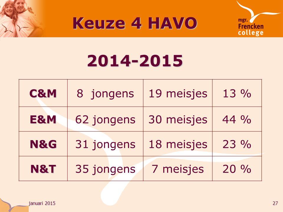 januari 201527 Keuze 4 HAVO 2014-2015 C&M8 jongens19 meisjes13 % E&M62 jongens30 meisjes44 % N&G31 jongens18 meisjes23 % N&T35 jongens7 meisjes20 %