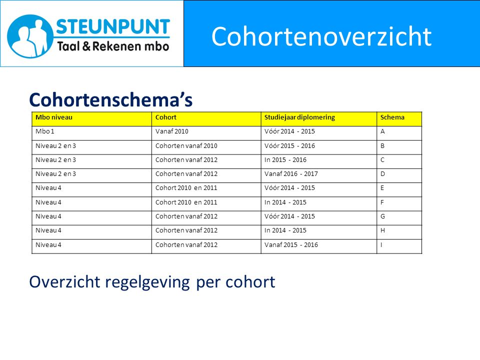 Cohortenoverzicht Cohortenschema's Overzicht regelgeving per cohort Mbo niveauCohortStudiejaar diplomeringSchema Mbo 1Vanaf 2010Vóór 2014 - 2015A Niveau 2 en 3Cohorten vanaf 2010Vóór 2015 - 2016B Niveau 2 en 3Cohorten vanaf 2012In 2015 - 2016C Niveau 2 en 3Cohorten vanaf 2012Vanaf 2016 - 2017D Niveau 4Cohort 2010 en 2011Vóór 2014 - 2015E Niveau 4Cohort 2010 en 2011In 2014 - 2015F Niveau 4Cohorten vanaf 2012Vóór 2014 - 2015G Niveau 4Cohorten vanaf 2012In 2014 - 2015H Niveau 4Cohorten vanaf 2012Vanaf 2015 - 2016I