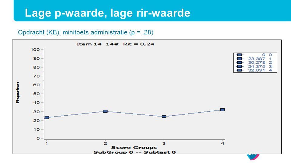 Opdracht (KB): minitoets administratie (p =.28) Lage p-waarde, lage rir-waarde