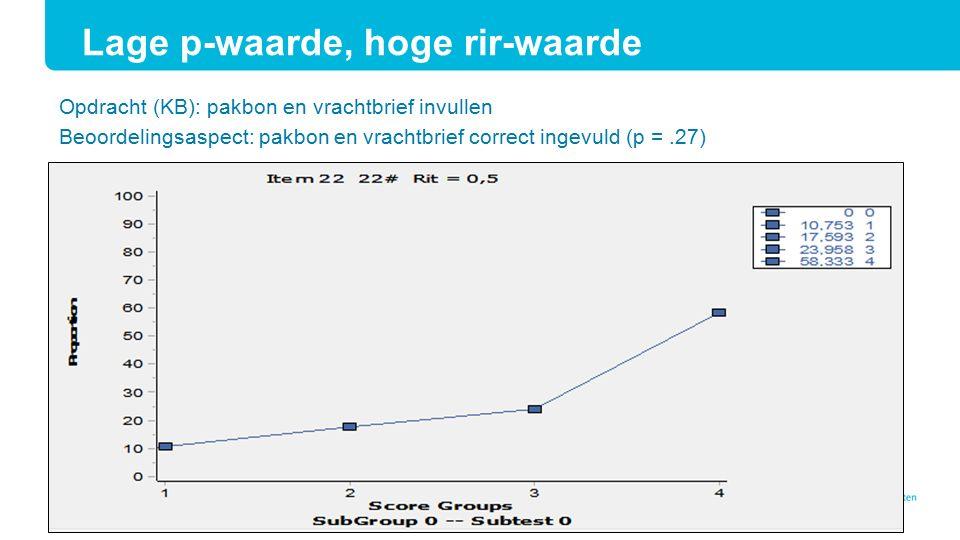 Opdracht (KB): pakbon en vrachtbrief invullen Beoordelingsaspect: pakbon en vrachtbrief correct ingevuld (p =.27) Lage p-waarde, hoge rir-waarde