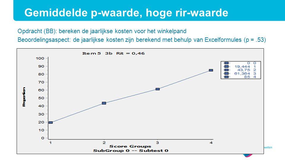 Opdracht (BB): bereken de jaarlijkse kosten voor het winkelpand Beoordelingsaspect: de jaarlijkse kosten zijn berekend met behulp van Excelformules (p =.53) Gemiddelde p-waarde, hoge rir-waarde
