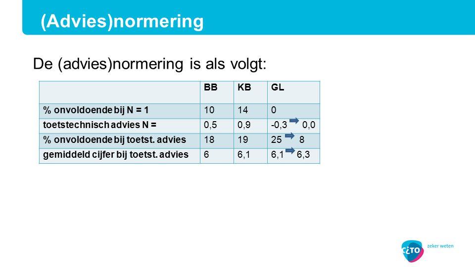 BBKBGL % onvoldoende bij N = 110140 toetstechnisch advies N =0,50,9-0,3 0,0 % onvoldoende bij toetst.