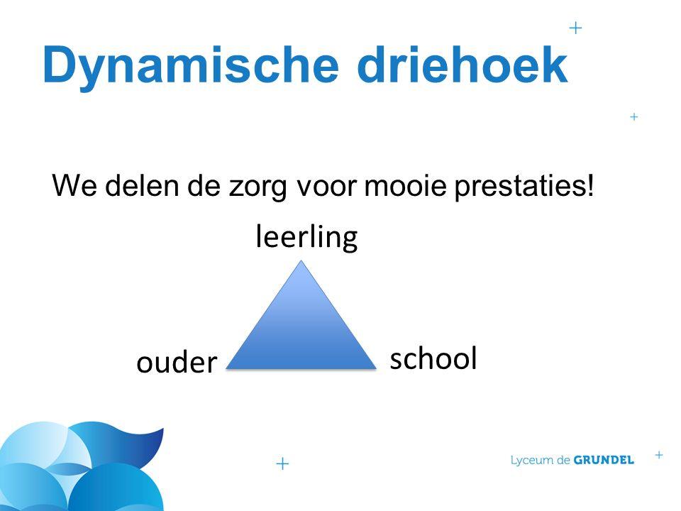Dynamische driehoek We delen de zorg voor mooie prestaties! school leerling ouder