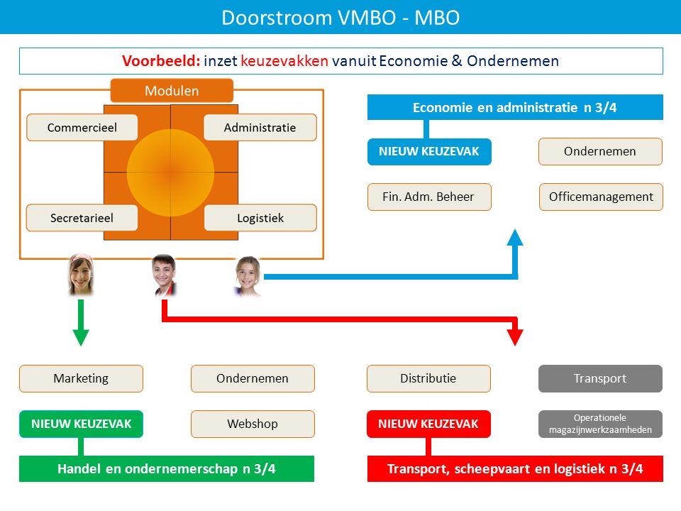 Doorstroom VMBO - MBO Voorbeeld: inzet keuzevakken vanuit Economie & Ondernemen Transport, scheepvaart en logistiek n 3/4 Economie en administratie n 3/4 Handel en ondernemerschap n 3/4 OndernemenMarketing NIEUW KEUZEVAK Webshop Ondernemen NIEUW KEUZEVAK Fin.
