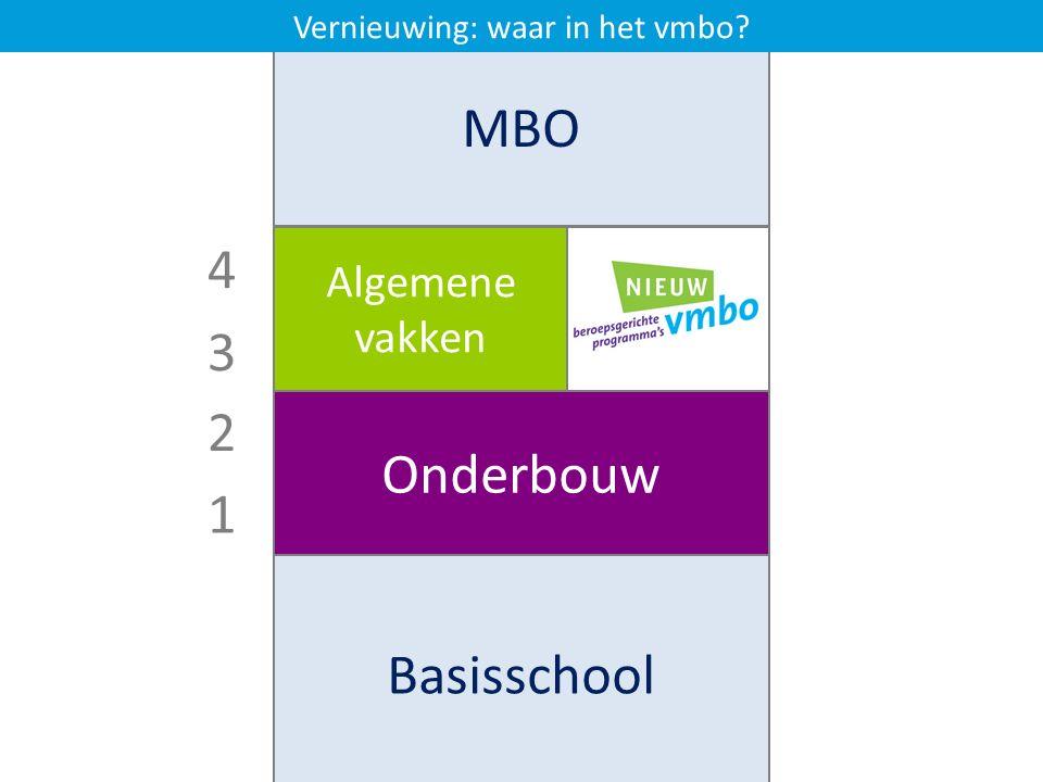 1 2 3 4 Basisschool MBO VMBO Onderbouw Algemene vakken Beroeps- gericht Vernieuwing: waar in het vmbo?