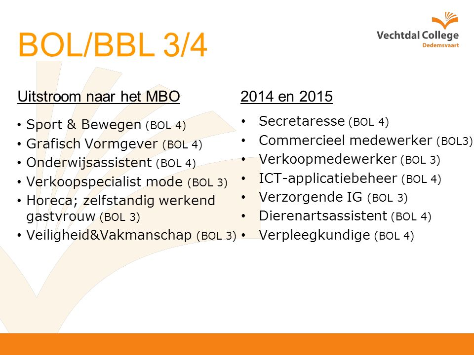Uitstroom naar het MBO 2014 en 2015 Sport & Bewegen (BOL 4) Grafisch Vormgever (BOL 4) Onderwijsassistent (BOL 4) Verkoopspecialist mode (BOL 3) Horeca; zelfstandig werkend gastvrouw (BOL 3) Veiligheid&Vakmanschap (BOL 3) Secretaresse (BOL 4) Commercieel medewerker (BOL3) Verkoopmedewerker (BOL 3) ICT-applicatiebeheer (BOL 4) Verzorgende IG (BOL 3) Dierenartsassistent (BOL 4) Verpleegkundige (BOL 4) BOL/BBL 3/4