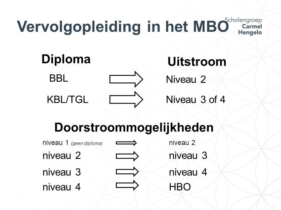 niveau 1 (geen diploma) niveau 2 niveau 2niveau 3 niveau 3 niveau 4 niveau 4 HBO Doorstroommogelijkheden BBL KBL/TGL Diploma Uitstroom Niveau 2 Niveau 3 of 4 Vervolgopleiding in het MBO
