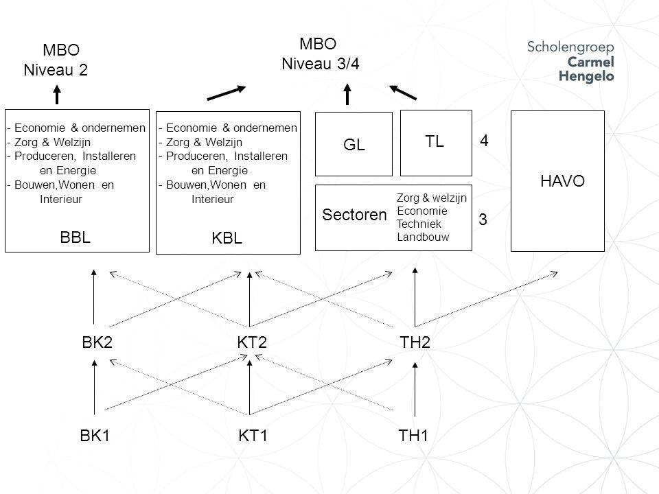 Keuzes in de leerjaren leerjaar 2 –Leerweg (BBL, KBL, TGL) –Profielvak/sectorvakken –Keuzevakken leerjaar 3 (alleen TGL) –Sectorvakken –Keuzevakken leerjaar 4 –Vervolgopleiding (MBO of HAVO)