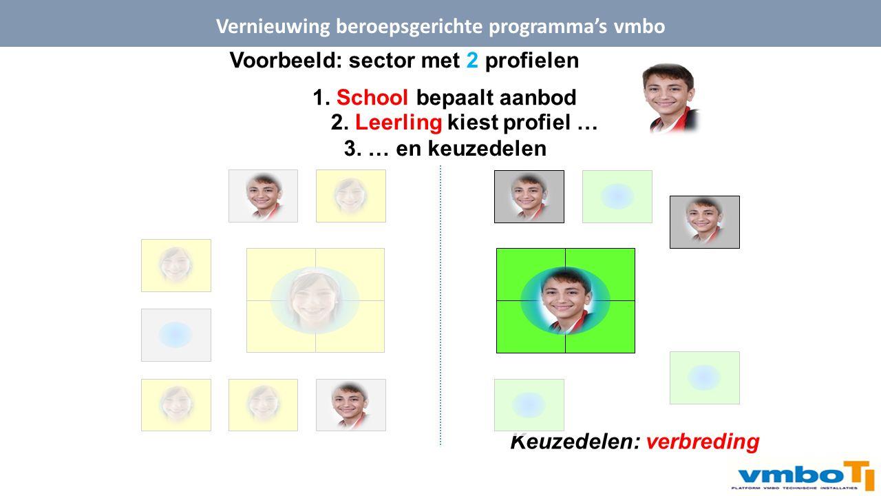 Voorbeeld: sector met 2 profielen 1. School bepaalt aanbod 2.