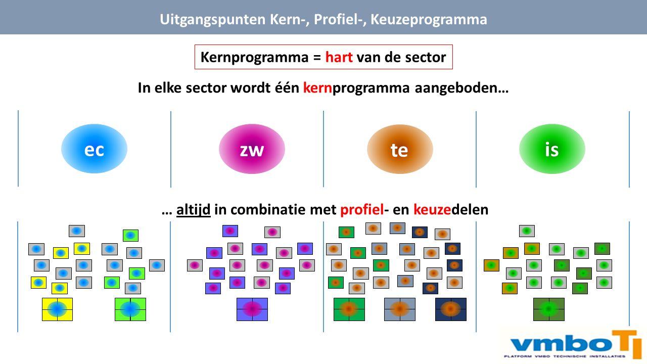 is te zw Uitgangspunten Kern-, Profiel-, Keuzeprogramma In elke sector wordt één kernprogramma aangeboden… ec … altijd in combinatie met profiel- en keuzedelen Kernprogramma = hart van de sector
