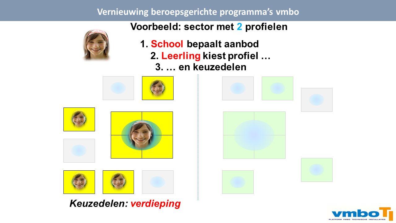 Voorbeeld: sector met 2 profielen 1.School bepaalt aanbod 2.