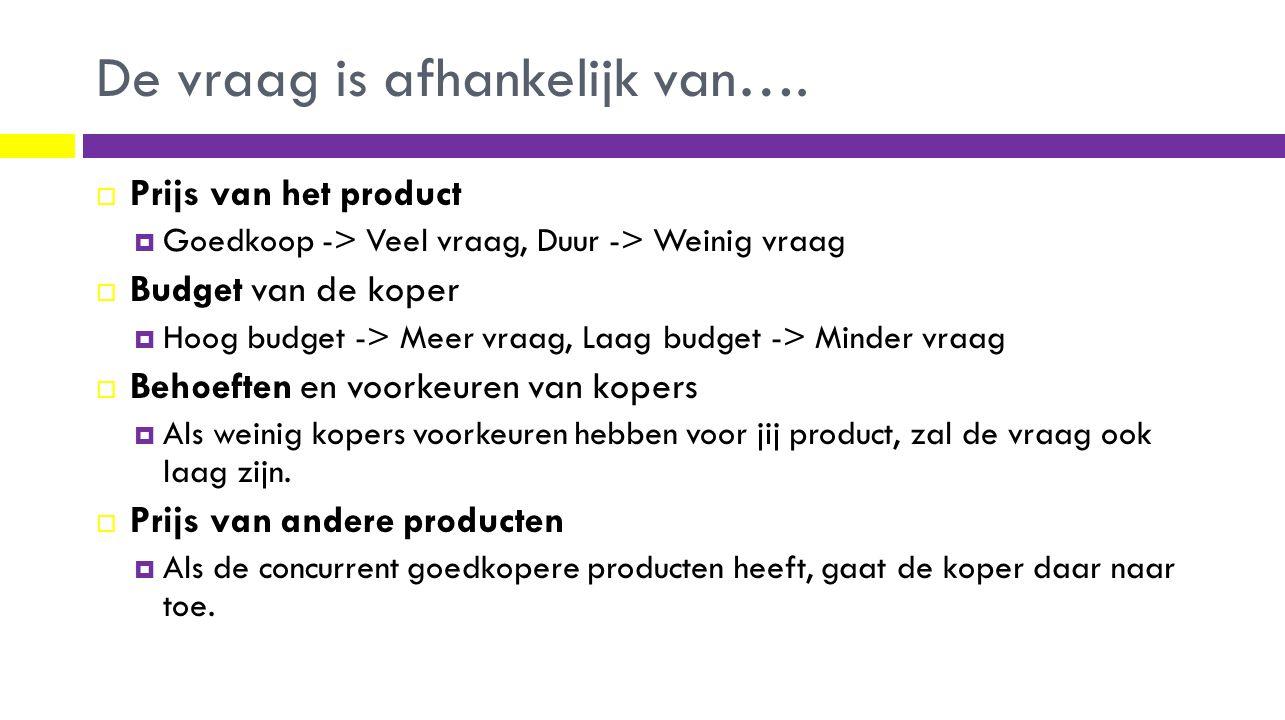 De vraag is afhankelijk van….  Prijs van het product  Goedkoop -> Veel vraag, Duur -> Weinig vraag  Budget van de koper  Hoog budget -> Meer vraag